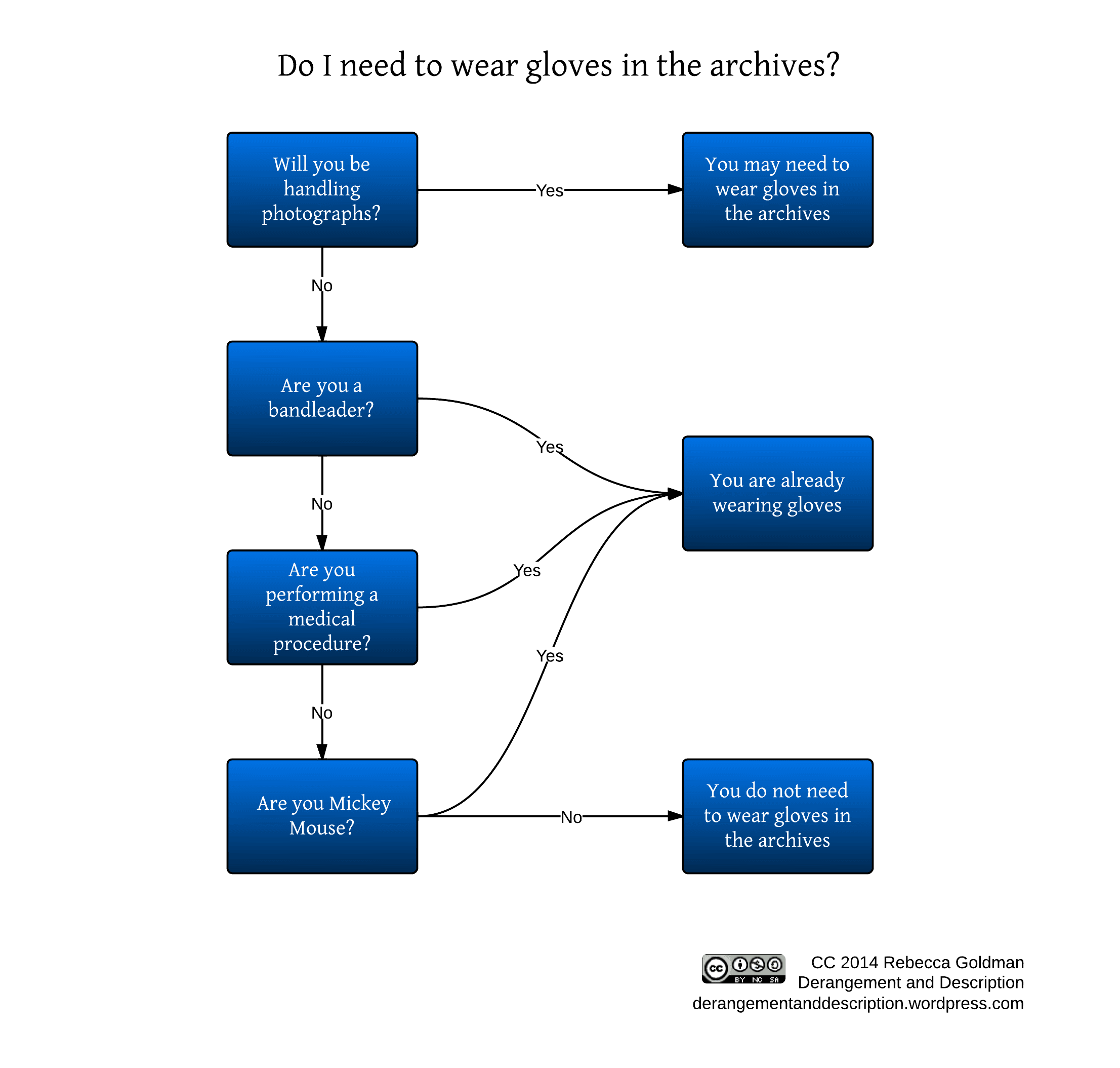 gloves_flowchart